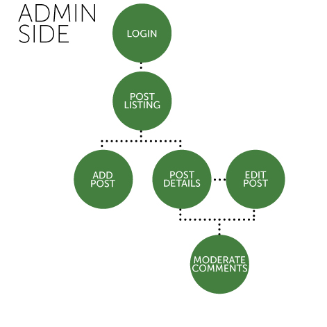 Admin Side Site Map