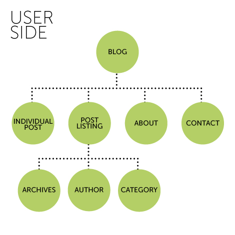 User Side Site Map