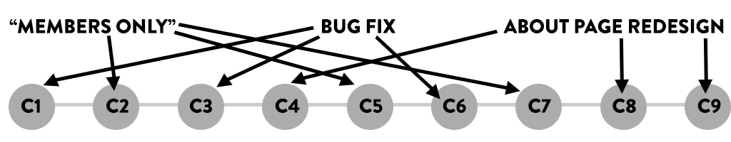 no git branches